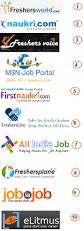 Job Resume Upload by Best Resume Sites Best Resume Site Online Resume Website Nankai