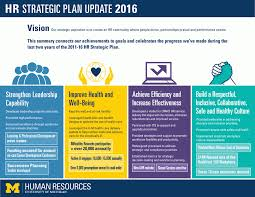 hr strategy template uhr strategic plan
