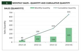 Sales Chart Excel Template Retail Inventory Management Software Excel Template Invoice