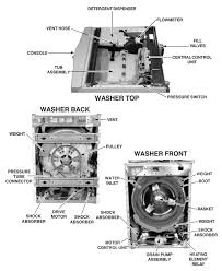 whirlpool duet ghw washer repair guide applianceassistant com
