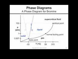 a phase diagram for bromine youtube