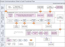 Flow Line Map Definition Understanding The Process Integration For Order Lifecycle Management