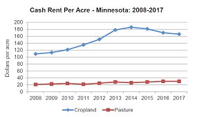 average table rental cost usda average county rents published in september agricultural