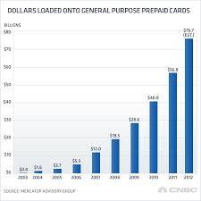 prepaid debit card loans how to do advance on debit card personal loans 0 apr