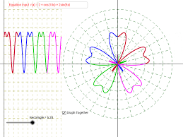 rectangular and polar graphing of trig functions geogebra