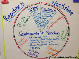 best 20 reading workshop ideas on pinterest reading notebooks