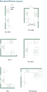 Kitchen Blueprints Planning Your Kitchen Five Tools For Layout Fine Homebuilding