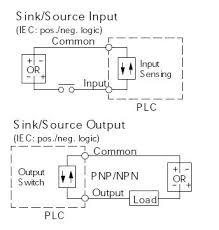 wiring diagram plc dc inputs to ac outputs u2013 readingrat net