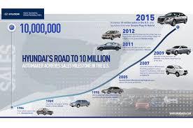 hyundai sonata us hyundai sells 10 millionth vehicle in the u s