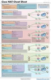 Cisco Route Map by Cisco Nat Cheat Sheet Packet Pushers