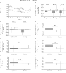 aclidinium bromide improves symptoms and sleep quality in copd a
