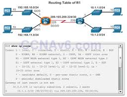 routing table in networking ccna 2 v6 0 study material chapter 1 routing concepts