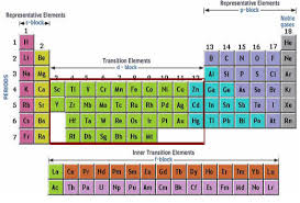 Ta Periodic Table Periodic Table Groups Periodic Table Metals Chemistry