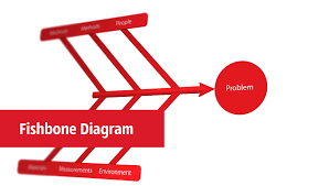 fishbone diagram fishbone diagram template powerpoint
