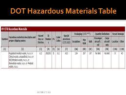 49 cfr hazardous materials table best dot hazardous materials table l29 in fabulous home decoration