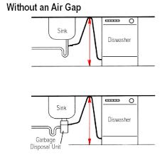 Dishwasher Not Draining - Kitchen sink air gap