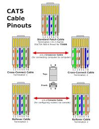ethernet wall wiring diagram dolgular cat for plates