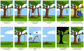 how to make your project not by using an agile project