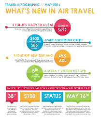 Alaska Travel Trends images Travel infographic what you need to know about air travel right now