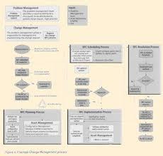 Service Desk Management Process Hdi Cm
