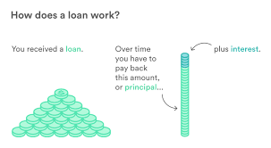 What Is A Floor Plan Loan by How Do Loans Work