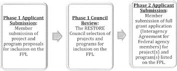 federal register council member summary notice of application