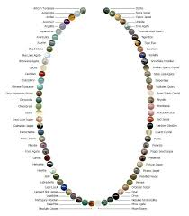 turquoise birthstone meaning gemstones chart know your gems jewelry rendering u0026 fashion