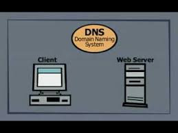 Domain Naming System Dns Tech by Basics Of The Domain Name System Dns Youtube