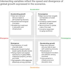 shifting tides global economic scenarios for 2015 u201325 mckinsey