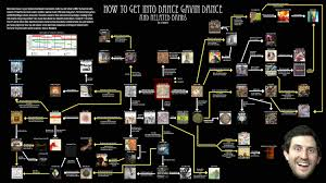 how to get into dance gavin dance and related bands a visual