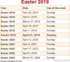 when is easter 2019 2020 dates of easter