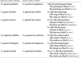 all grade worksheets direct object pronouns spanish worksheet