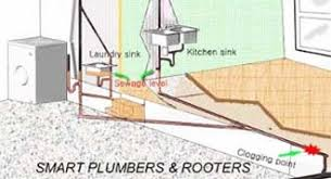 how to unclog my sink kitchen plain unclog a kitchen drain pertaining to clogged sink