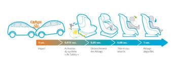 position siege auto bébé confort lance le premier siège auto avec airbags l argus
