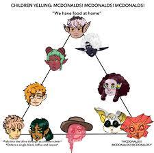 Meme Mcdonald - mcdonald s alignment chart know your meme