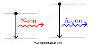 What Is The Color Of A Neon Light How Do Neon Lamps Work Explain That Stuff