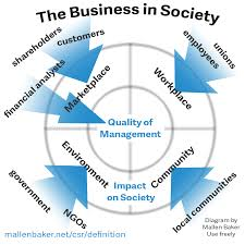 definitions of corporate social responsibility what is csr