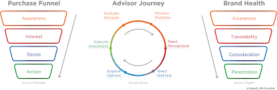 Marketing Advisor Enriching Relationships With Financial Advisors A Holistic View