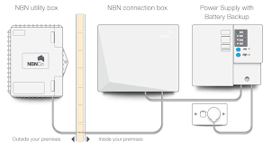 nbn fttp everything you need to know whistleout