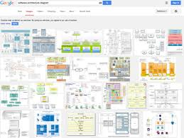 template software architecture document