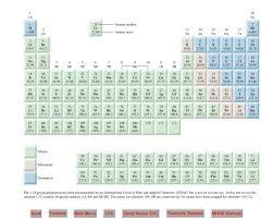 calaméo chemistry