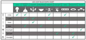 led light bulb wattage chart ecosmart 75w equivalent daylight 5 000k a19 led light bulb ecs a19