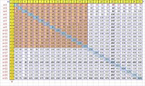free printable large multiplication chart excel multiplication times table chart charts tables 1col free