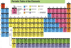 Table Of 4 by Periodic Table Of Elements Thinglink