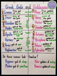 how to learn the greek gods and goddesses mythology greek and