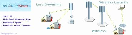 home wireless internet plans home wireless internet plans new reliance wimax reliance wimax