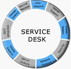 service desk 9 best service desk it images on productivity desks
