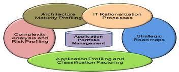 it rationalization essential building blocks for modernization
