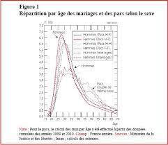 mariage pacs l âge au pacs et au mariage focus les mémos de la démo ined