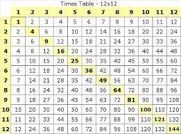 fun ways to learn your multiplication tables how to learn times tables fast and easy learn 7 times tables fast